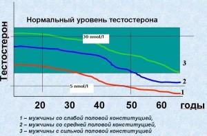 Изменение уровня тестостерона с возрастом